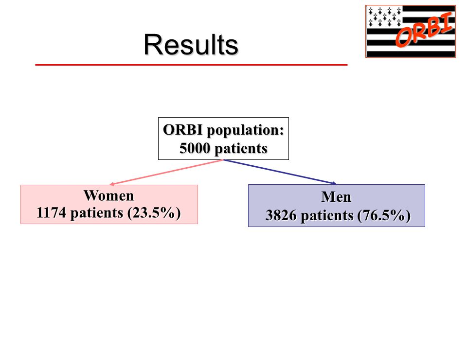Results ORBI ORBI population: 5000 patients Women Men