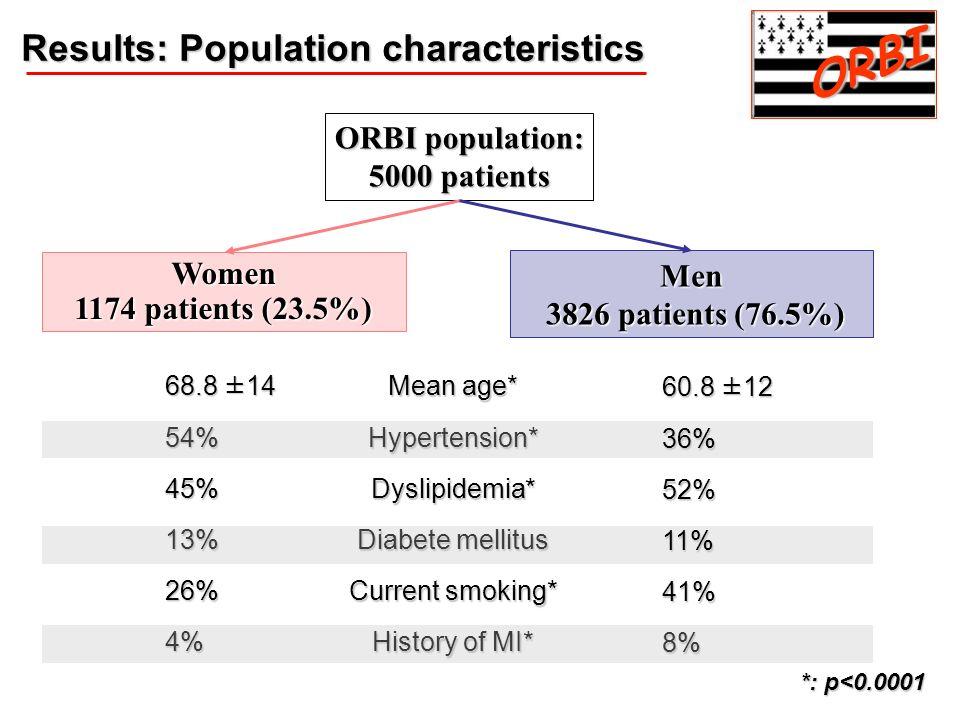 ORBI Results: Population characteristics ORBI population: