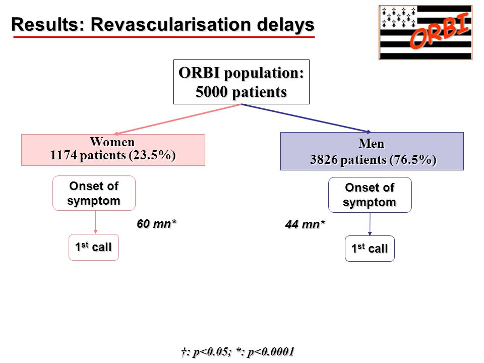 ORBI Results: Revascularisation delays ORBI population: 5000 patients