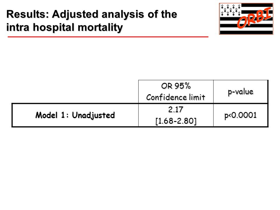 ORBI Results: Adjusted analysis of the intra hospital mortality OR 95%