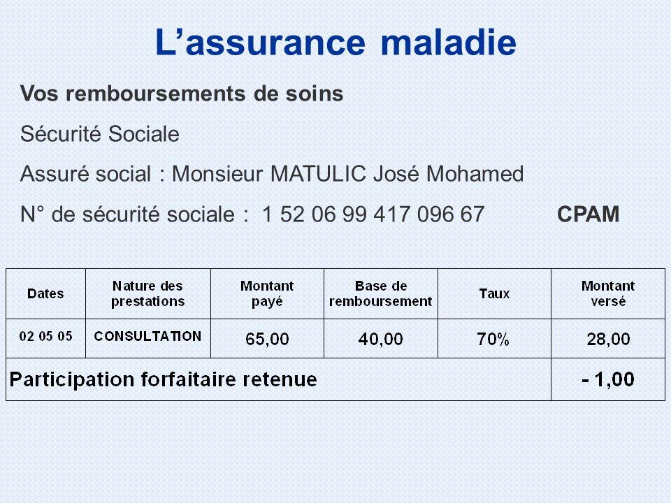 L'assurance maladie Vos remboursements de soins Sécurité Sociale