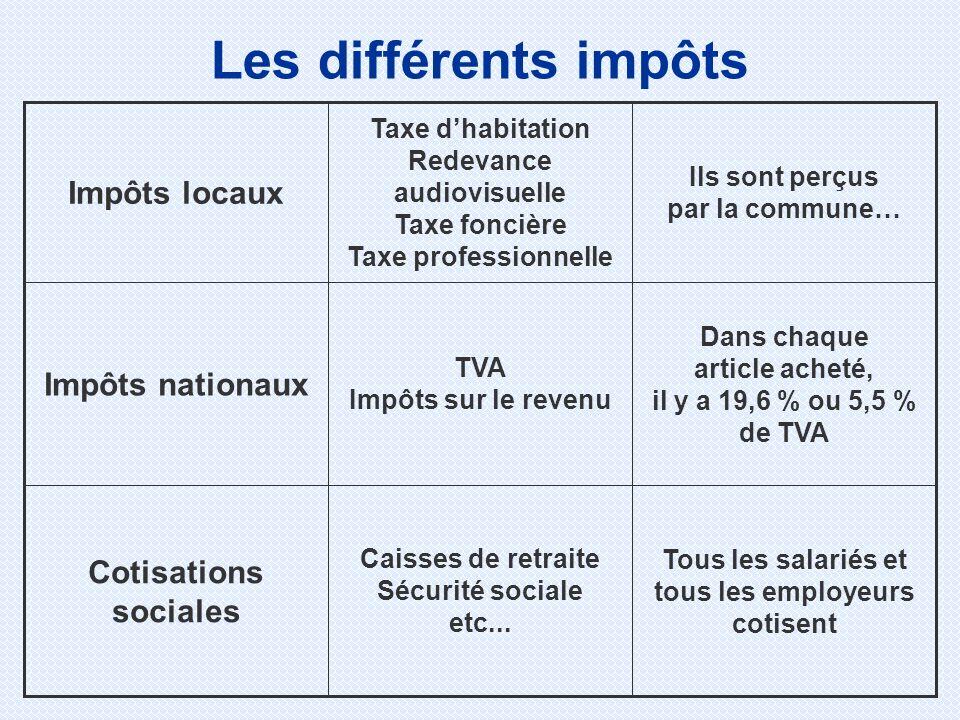 Les différents impôts Impôts locaux Impôts nationaux