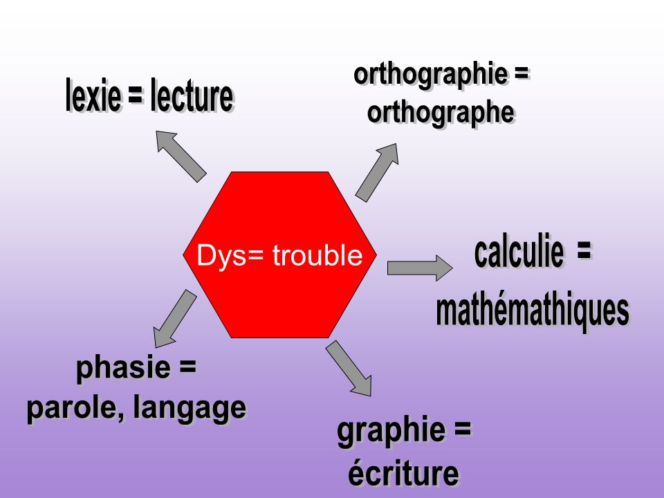 dys orthographie = lexie = lecture orthographe Dys= trouble calculie =