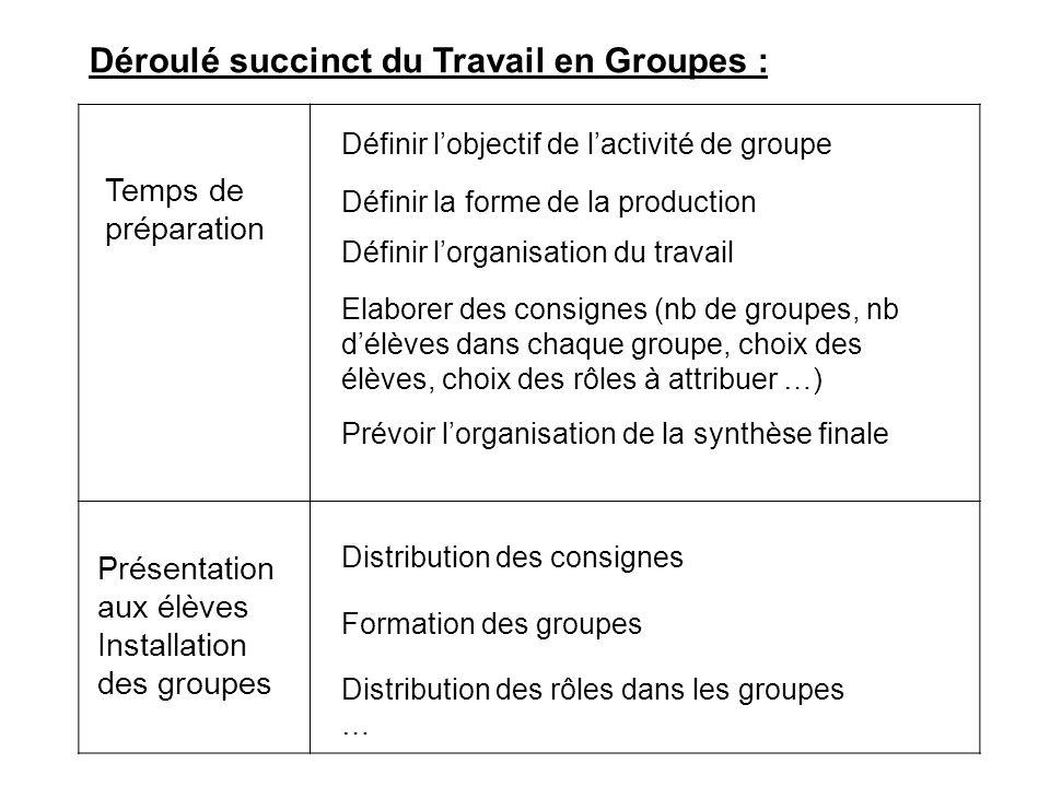 Déroulé succinct du Travail en Groupes :