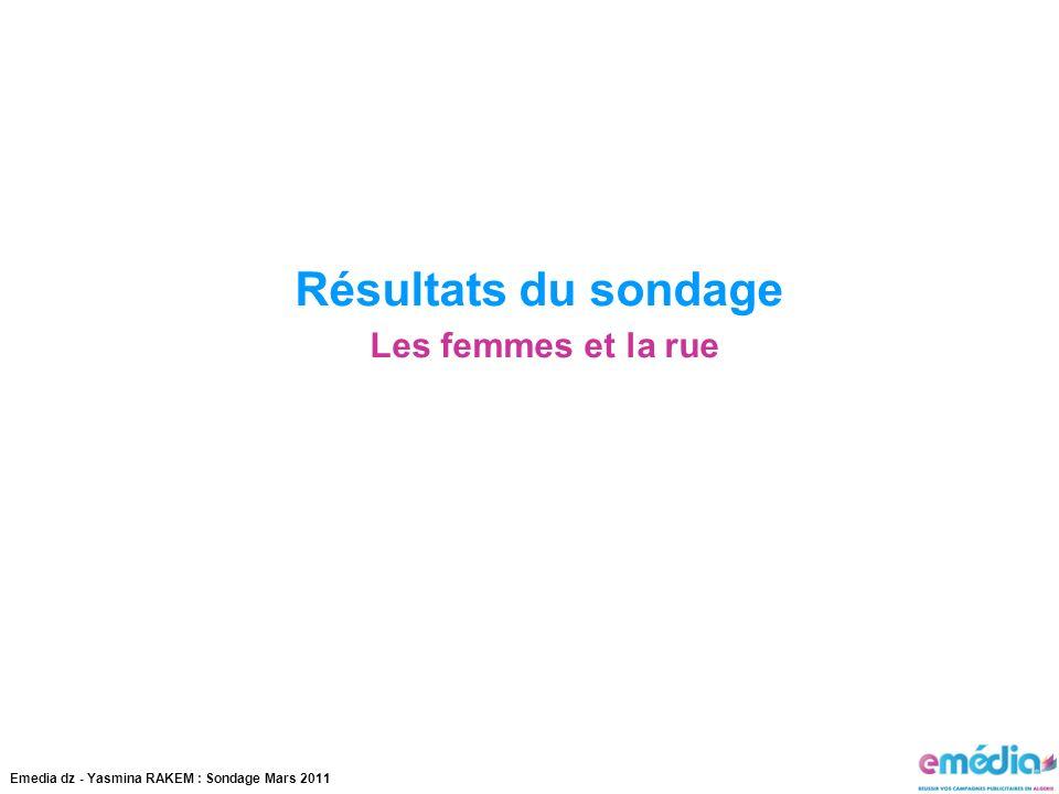Résultats du sondage Les femmes et la rue