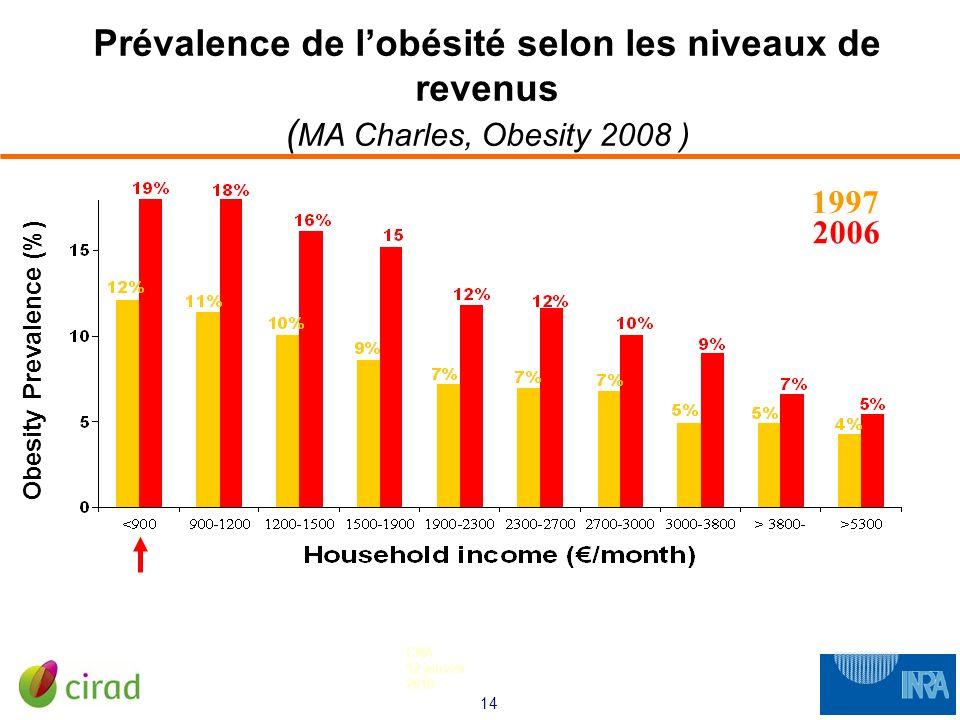 Prévalence de l'obésité selon les niveaux de revenus