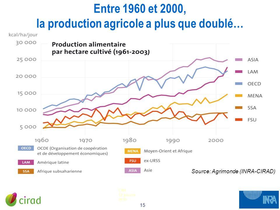 Entre 1960 et 2000, la production agricole a plus que doublé…