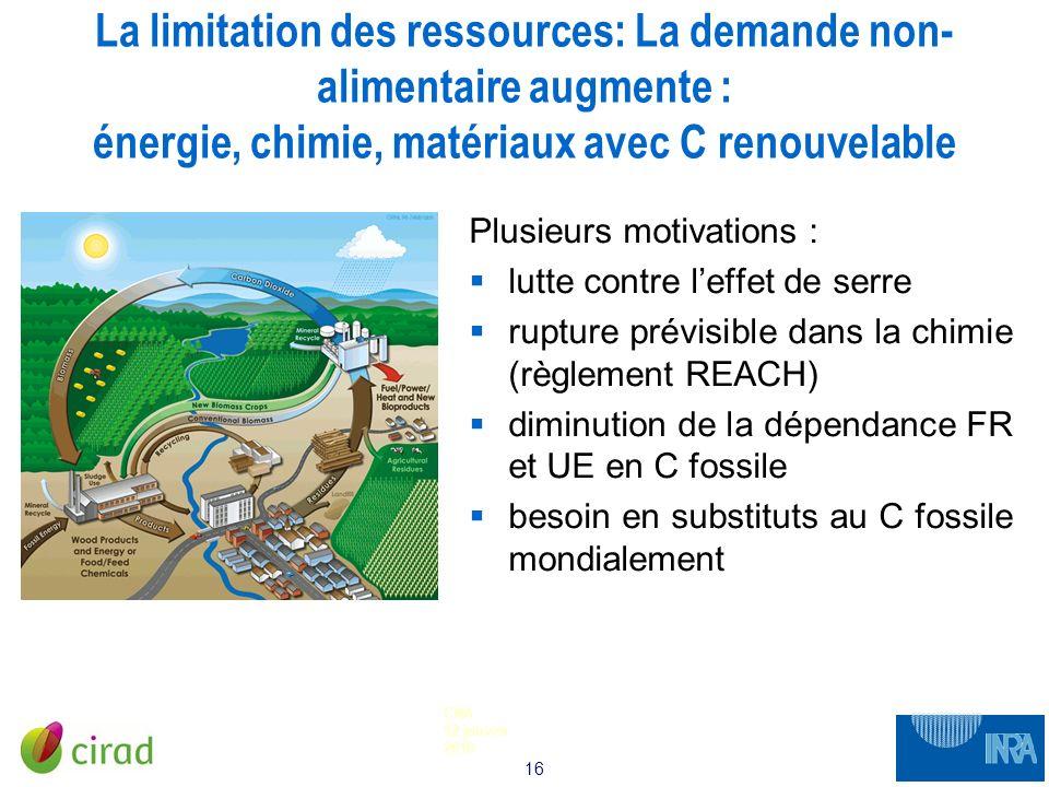 La limitation des ressources: La demande non-alimentaire augmente : énergie, chimie, matériaux avec C renouvelable
