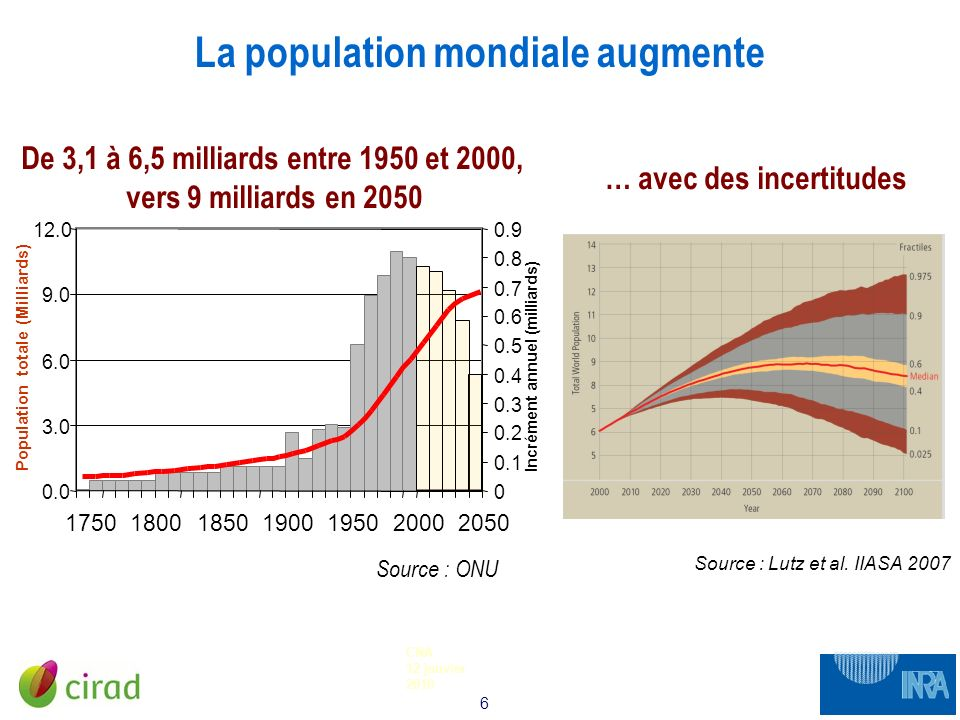 La population mondiale augmente