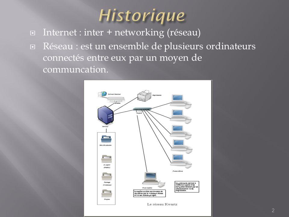 Historique Internet : inter + networking (réseau)