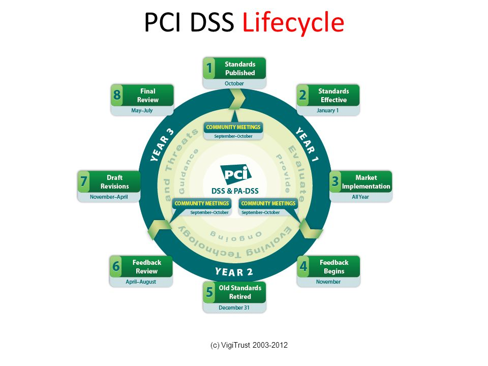 PCI DSS Lifecycle (c) VigiTrust 2003-2012