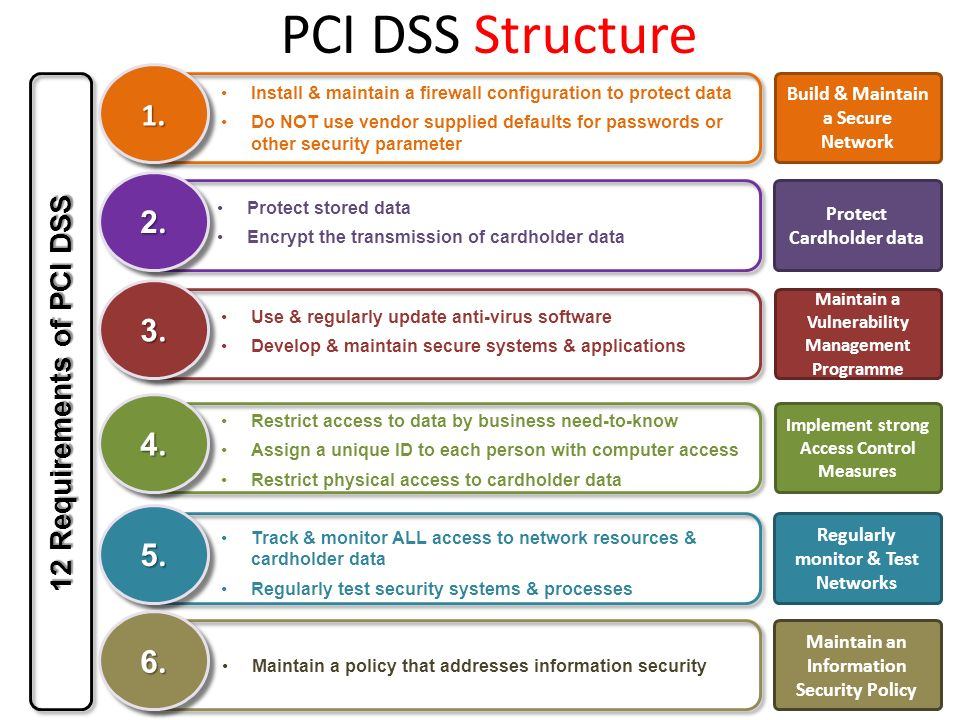 PCI DSS Structure 1. 2. 3. 4. 5. 6. 12 Requirements of PCI DSS