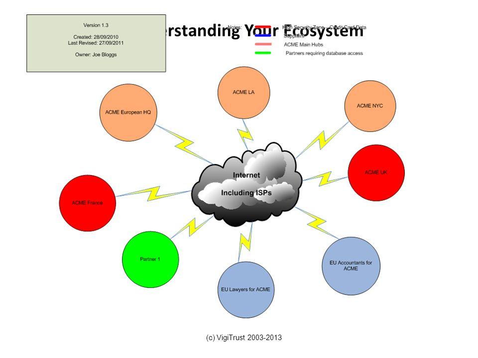 Understanding Your Ecosystem