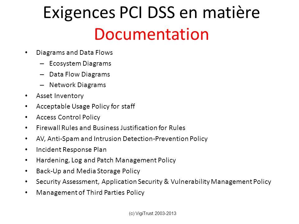 Exigences PCI DSS en matière Documentation