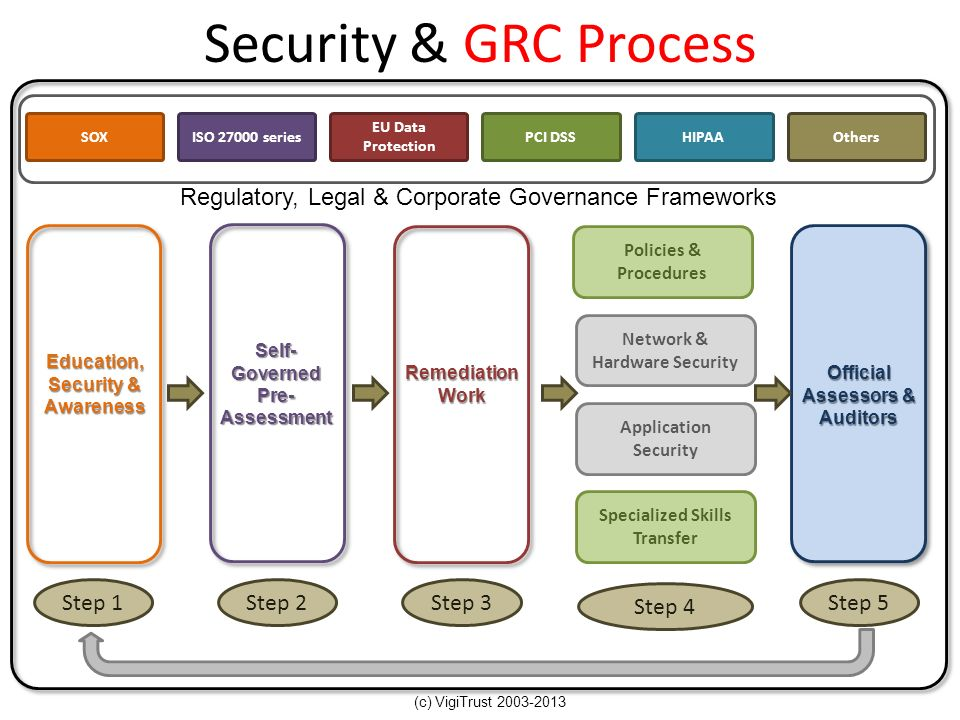 Security & GRC Process SOX. ISO 27000 series. EU Data Protection. PCI DSS. HIPAA. Others. Regulatory, Legal & Corporate Governance Frameworks.