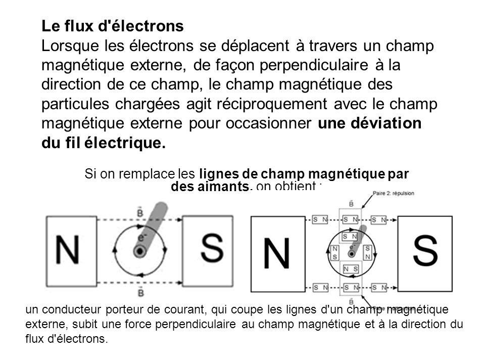 Le flux d électrons Lorsque les électrons se déplacent à travers un champ magnétique externe, de façon perpendiculaire à la direction de ce champ, le champ magnétique des particules chargées agit réciproquement avec le champ magnétique externe pour occasionner une déviation du fil électrique.