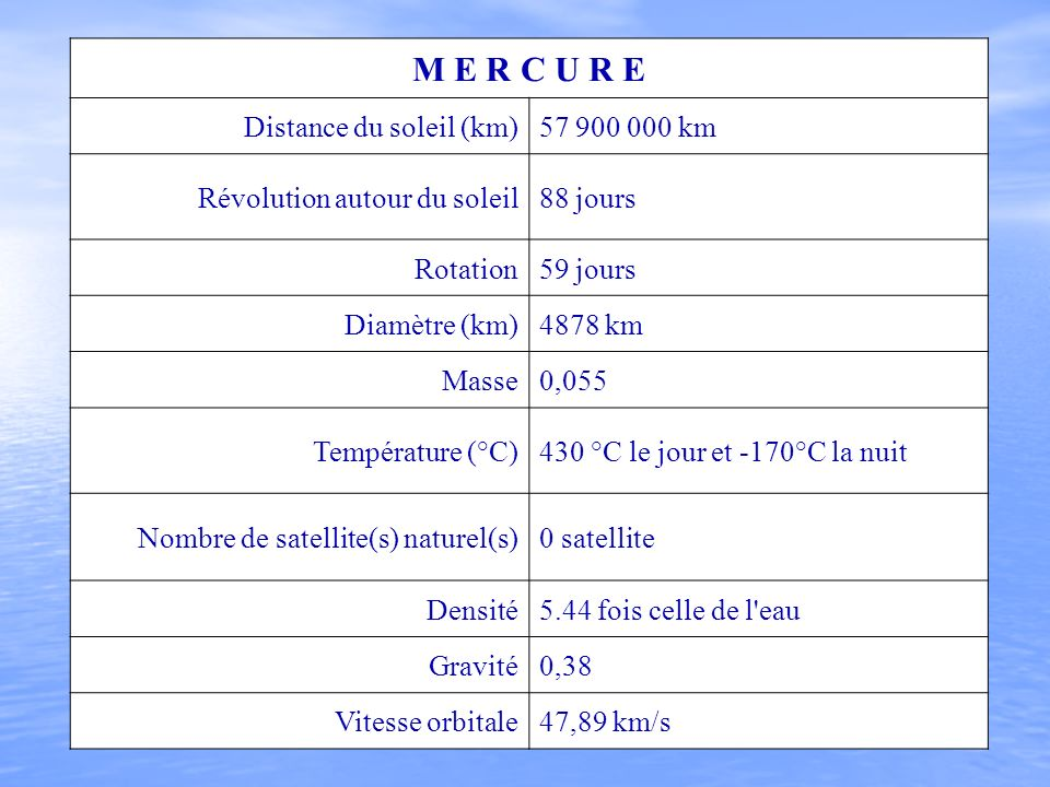 M E R C U R E Distance du soleil (km) 57 900 000 km