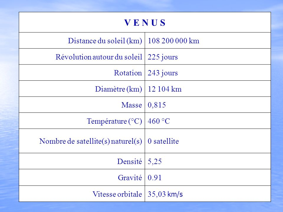 V E N U S Distance du soleil (km) 108 200 000 km