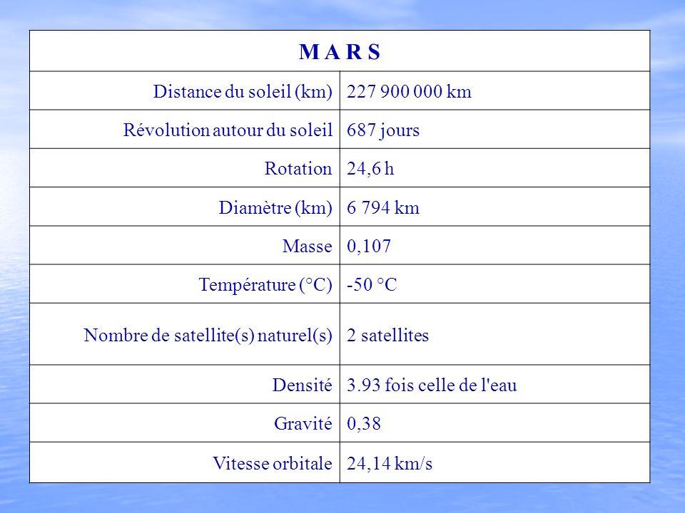 M A R S Distance du soleil (km) 227 900 000 km