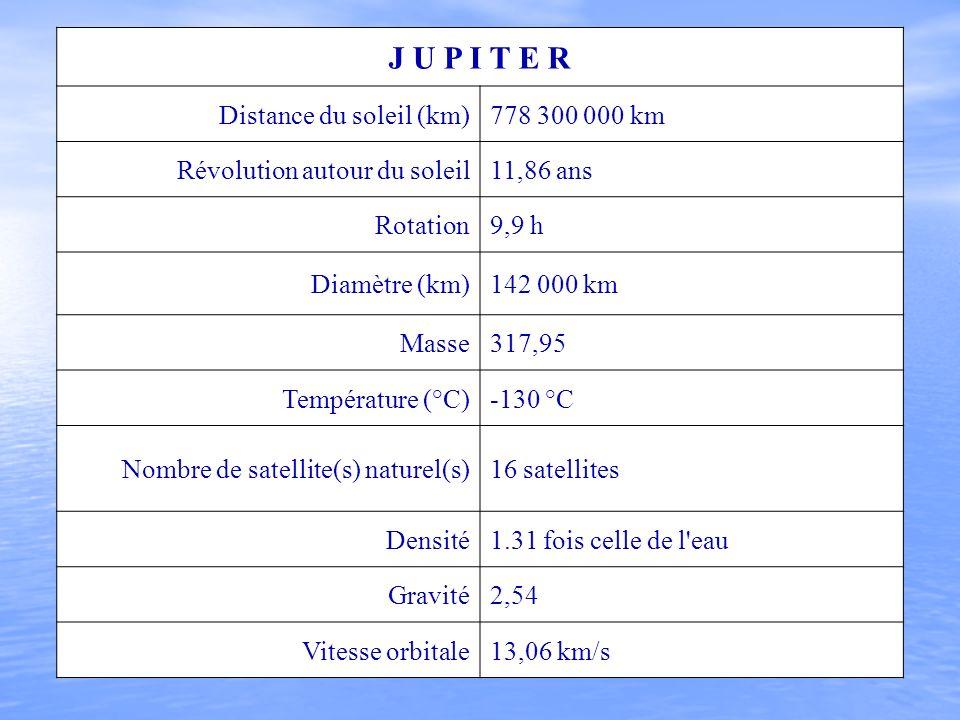 J U P I T E R Distance du soleil (km) 778 300 000 km