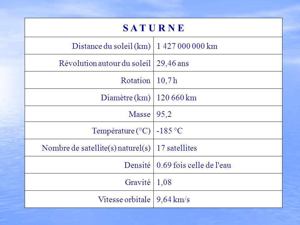 S A T U R N E Distance du soleil (km) 1 427 000 000 km