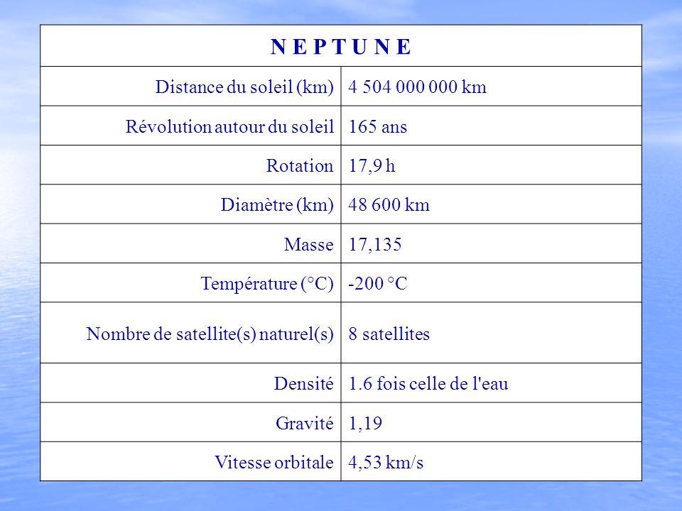 N E P T U N E Distance du soleil (km) 4 504 000 000 km