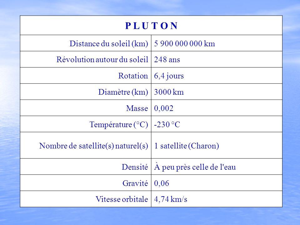 P L U T O N Distance du soleil (km) 5 900 000 000 km