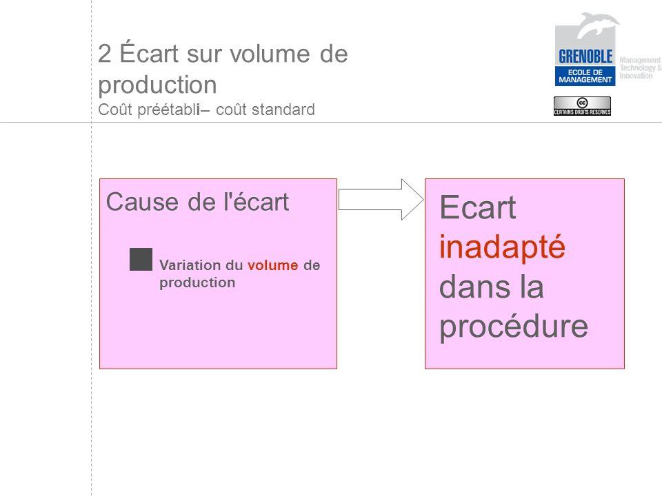 2 Écart sur volume de production Coût préétabli– coût standard
