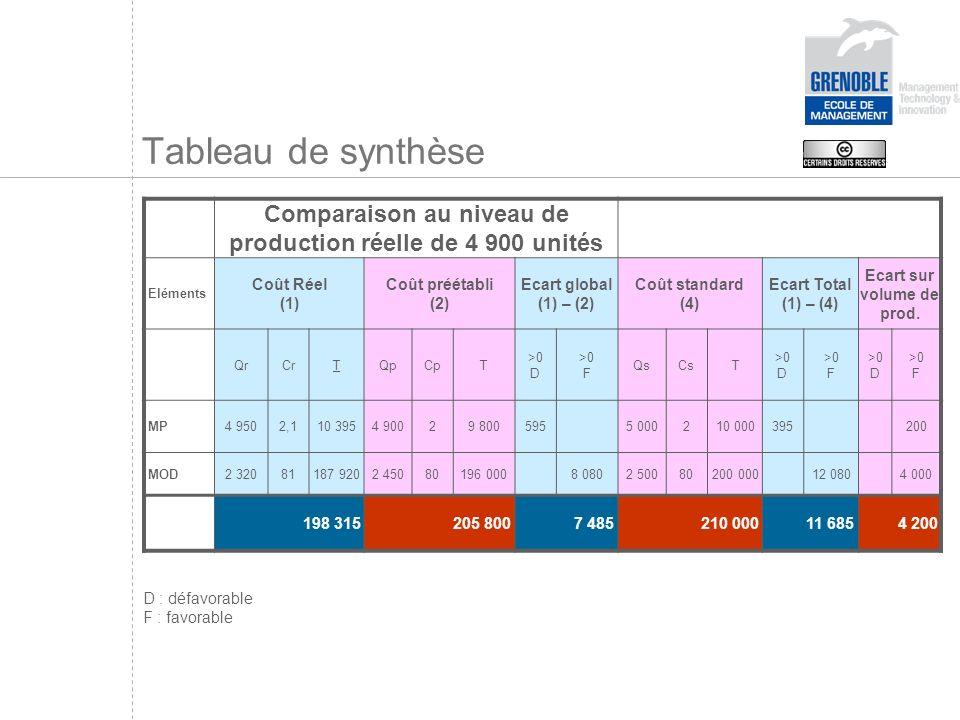 Tableau de synthèse Comparaison au niveau de production réelle de 4 900 unités. Eléments. Coût Réel.