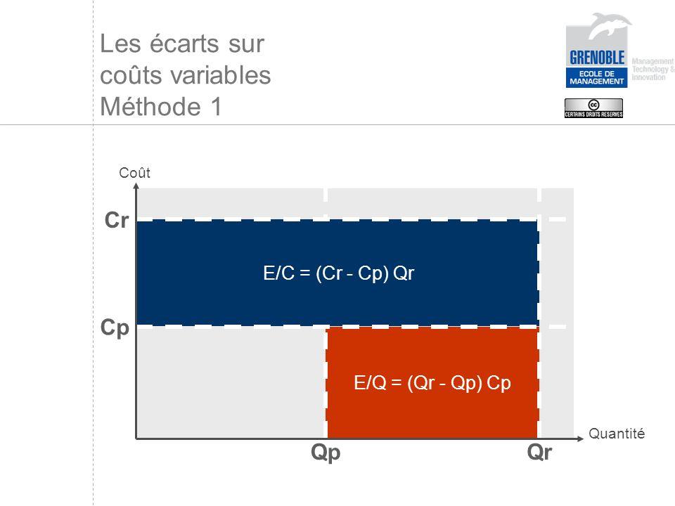 Les écarts sur coûts variables Méthode 1