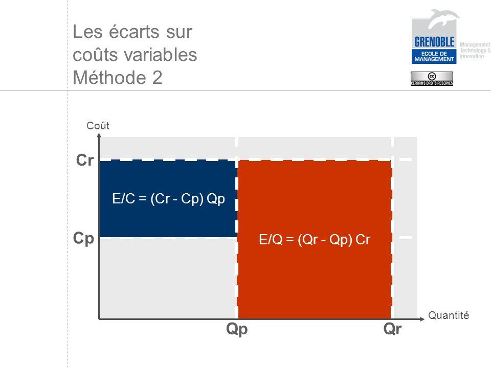 Les écarts sur coûts variables Méthode 2