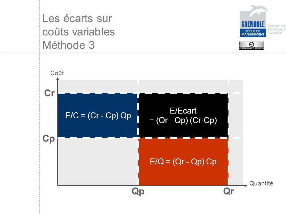 Les écarts sur coûts variables Méthode 3
