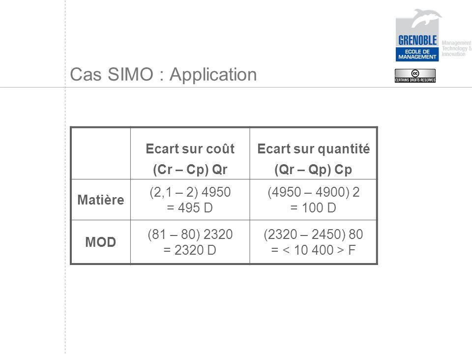 Cas SIMO : Application Ecart sur coût (Cr – Cp) Qr Ecart sur quantité