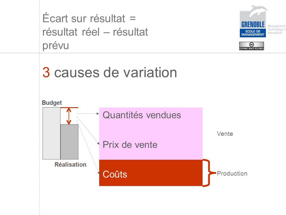 Écart sur résultat = résultat réel – résultat prévu