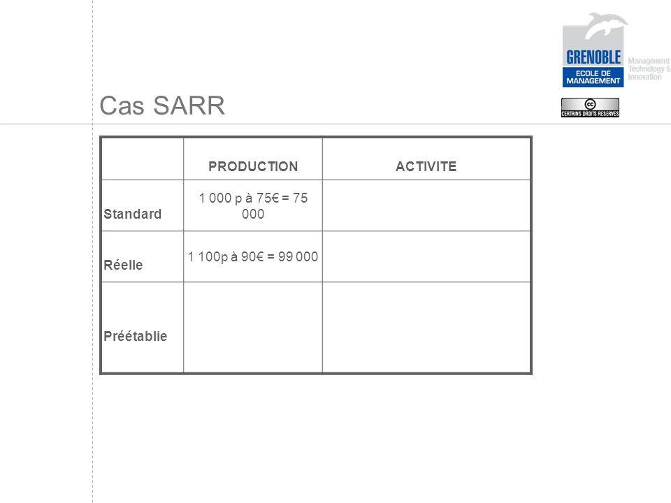 Cas SARR PRODUCTION ACTIVITE Standard 1 000 p à 75€ = 75 000 Réelle