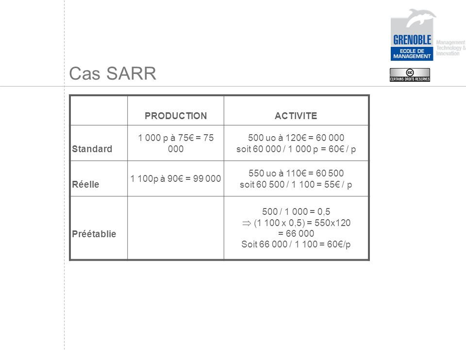 Cas SARR PRODUCTION ACTIVITE Standard 1 000 p à 75€ = 75 000