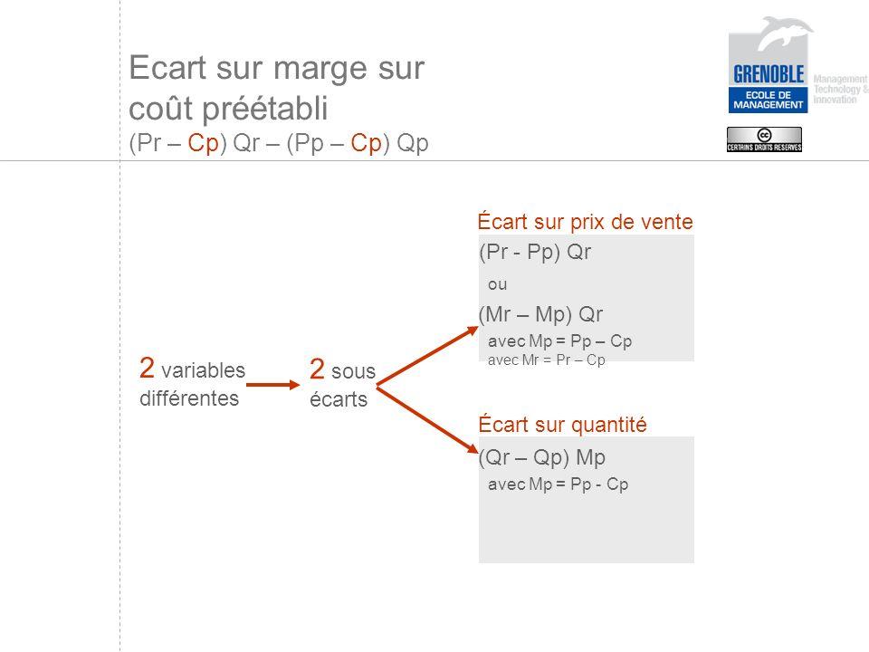 Ecart sur marge sur coût préétabli (Pr – Cp) Qr – (Pp – Cp) Qp