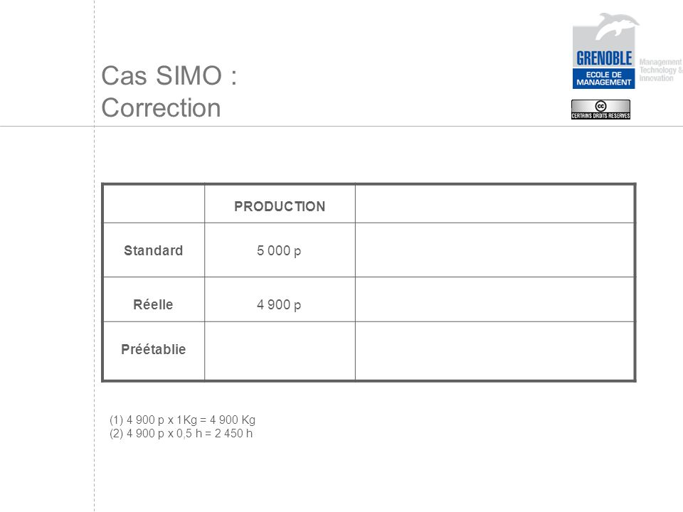 Cas SIMO : Correction PRODUCTION Standard 5 000 p Réelle 4 900 p
