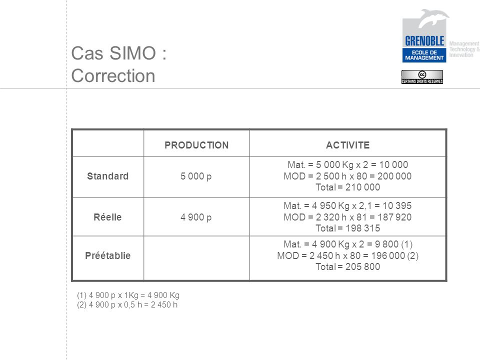 Cas SIMO : Correction PRODUCTION ACTIVITE Standard 5 000 p