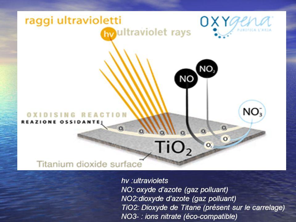 hv :ultraviolets NO: oxyde d'azote (gaz polluant) NO2:dioxyde d'azote (gaz polluant) TiO2: Dioxyde de Titane (présent sur le carrelage)