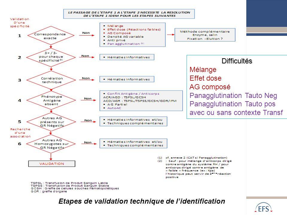 DifficultésMélange. Effet dose. AG composé. Panagglutination Tauto Neg. Panagglutination Tauto pos avec ou sans contexte Transf.