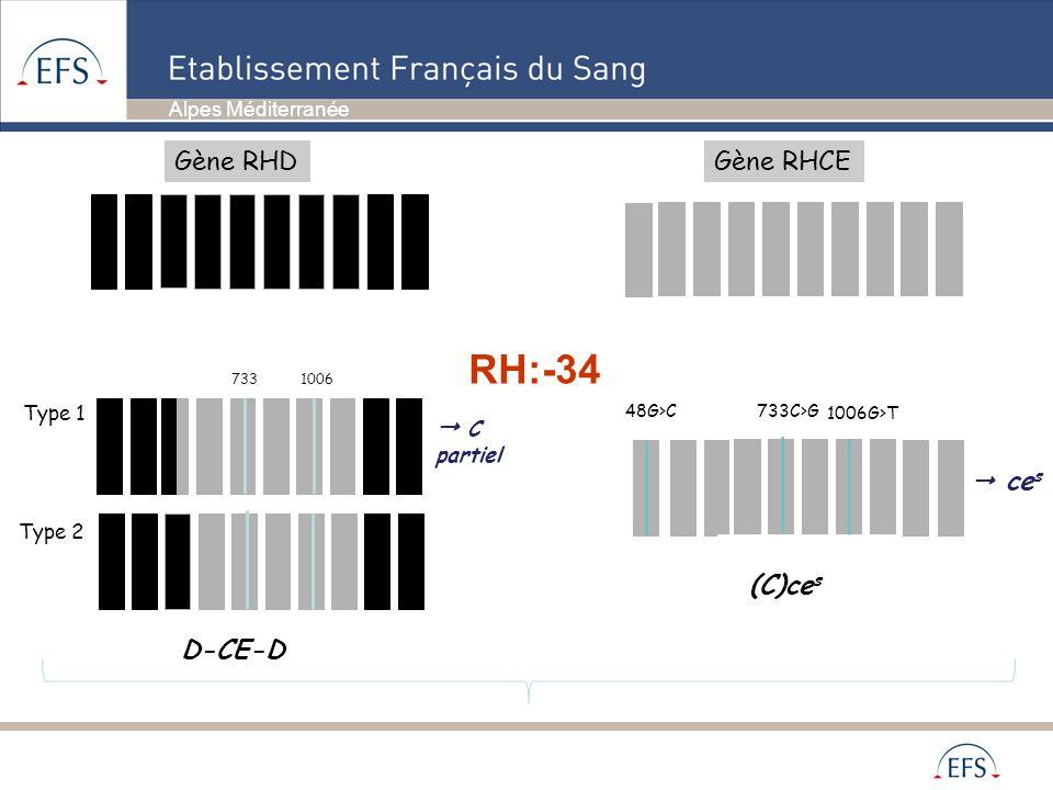 RH:-34 Gène RHD Gène RHCE  C partiel  ces (C)ces D-CE-D Type 1