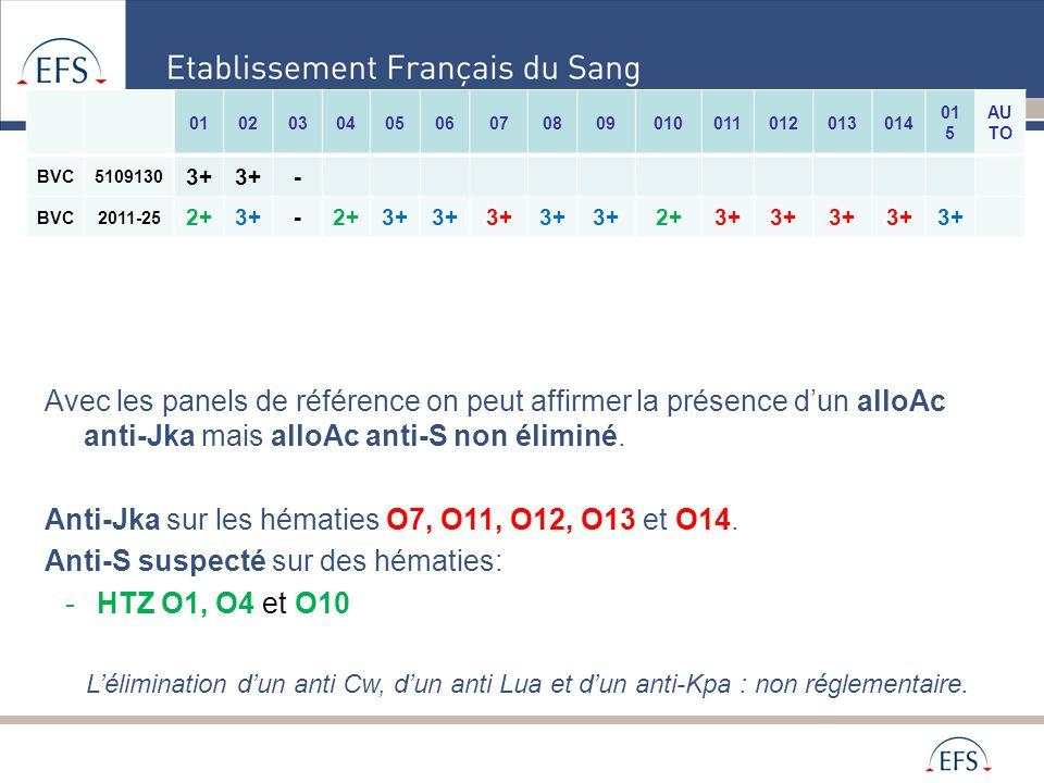 Anti-Jka sur les hématies O7, O11, O12, O13 et O14.