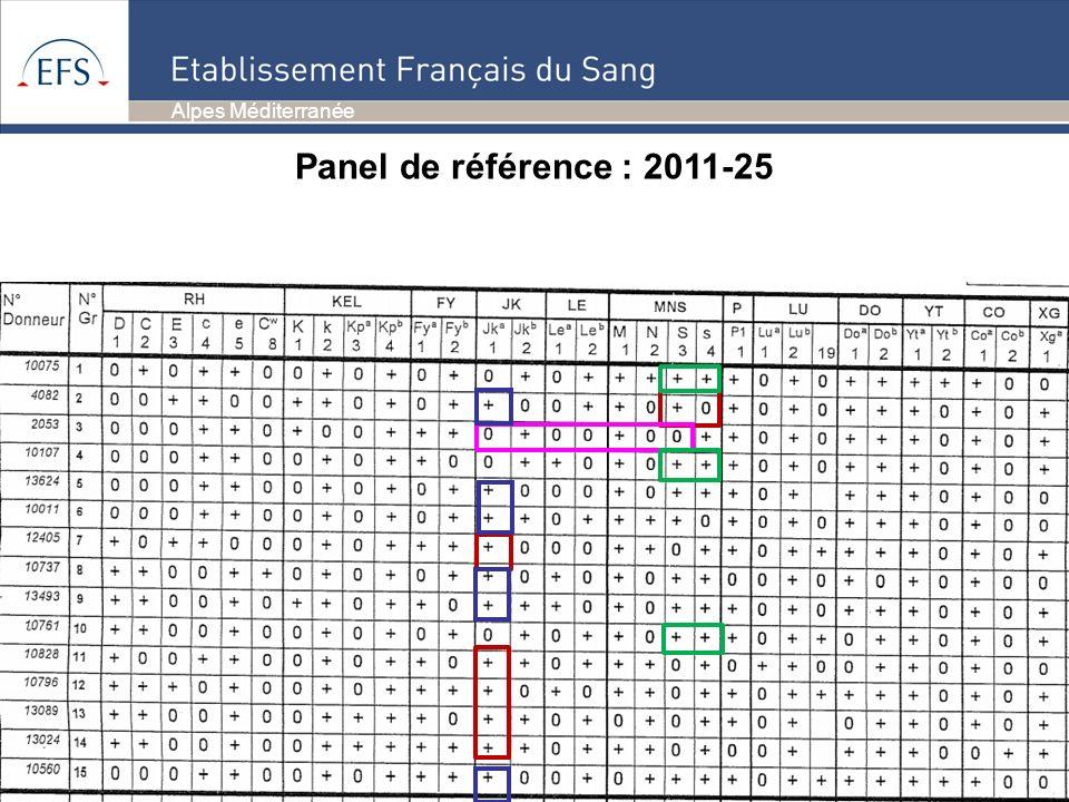 Panel de référence : 2011-25