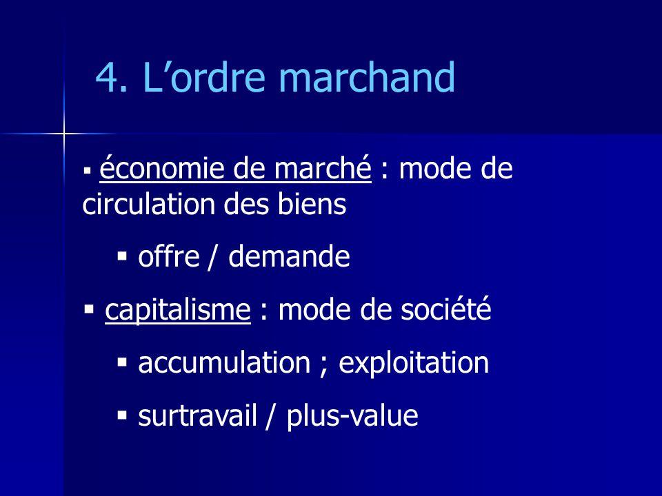 4. L'ordre marchand offre / demande capitalisme : mode de société