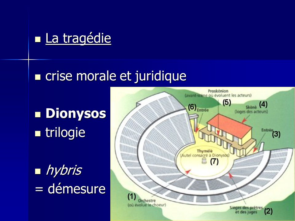 La tragédie crise morale et juridique Dionysos trilogie hybris = démesure