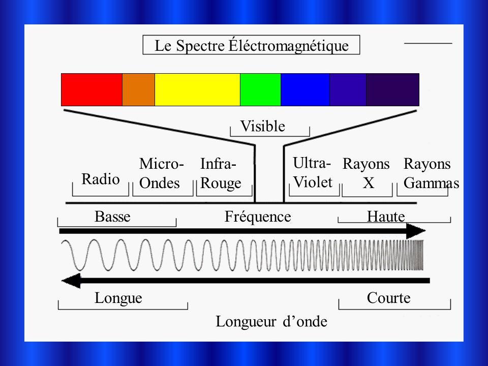 Le Spectre Éléctromagnétique