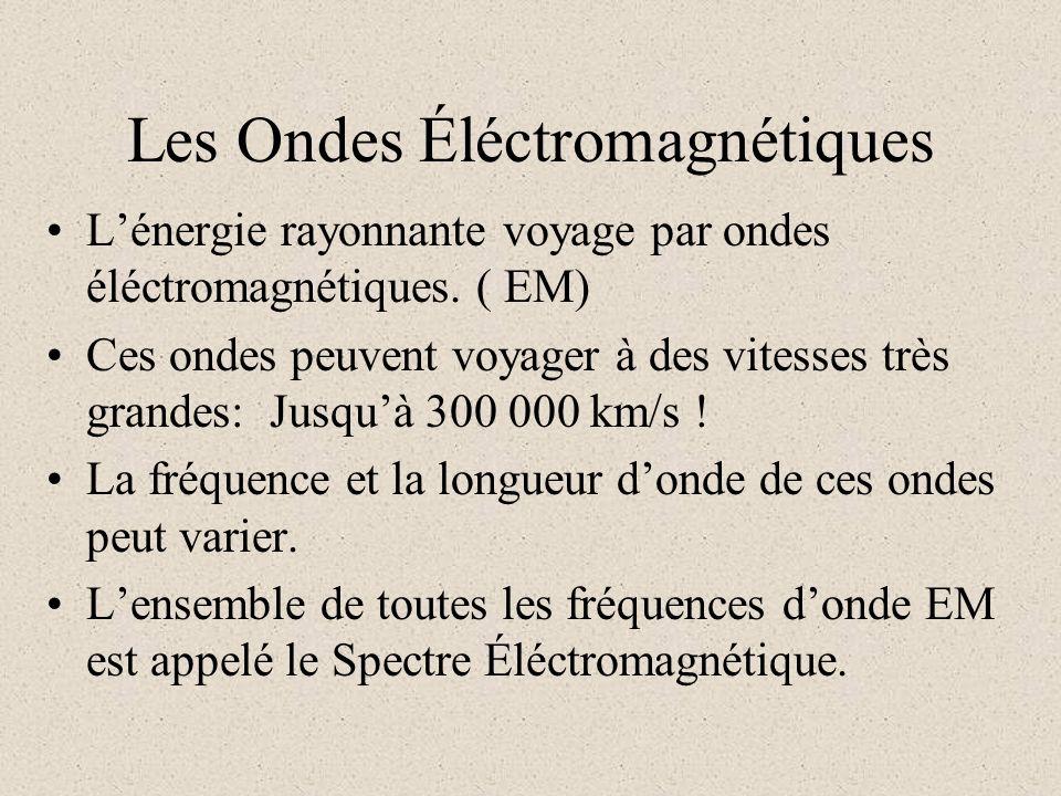 Les Ondes Éléctromagnétiques