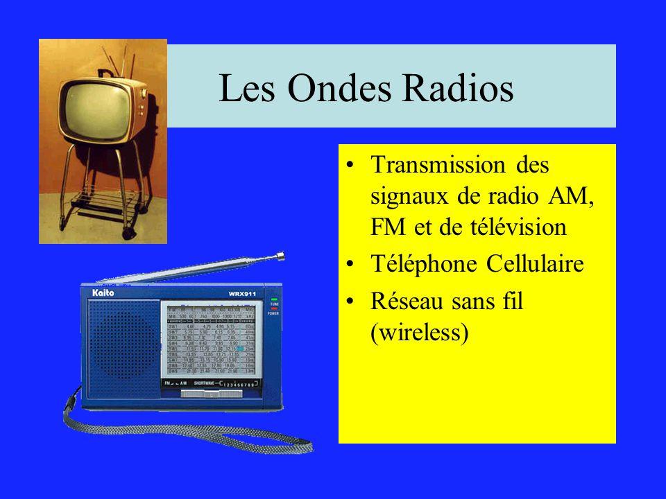 Les Ondes Radios Transmission des signaux de radio AM, FM et de télévision.