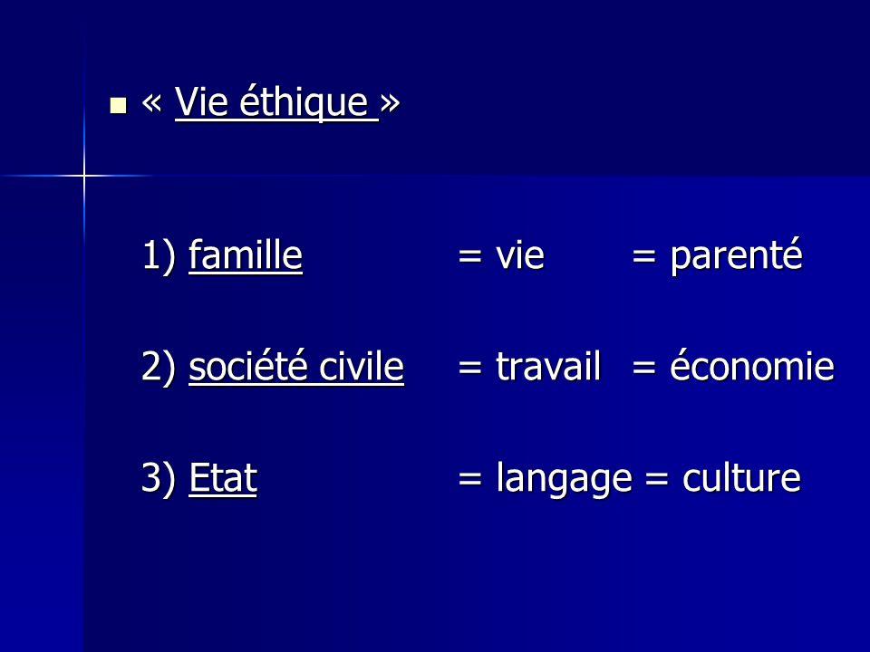 « Vie éthique » 1) famille = vie = parenté. 2) société civile = travail = économie.